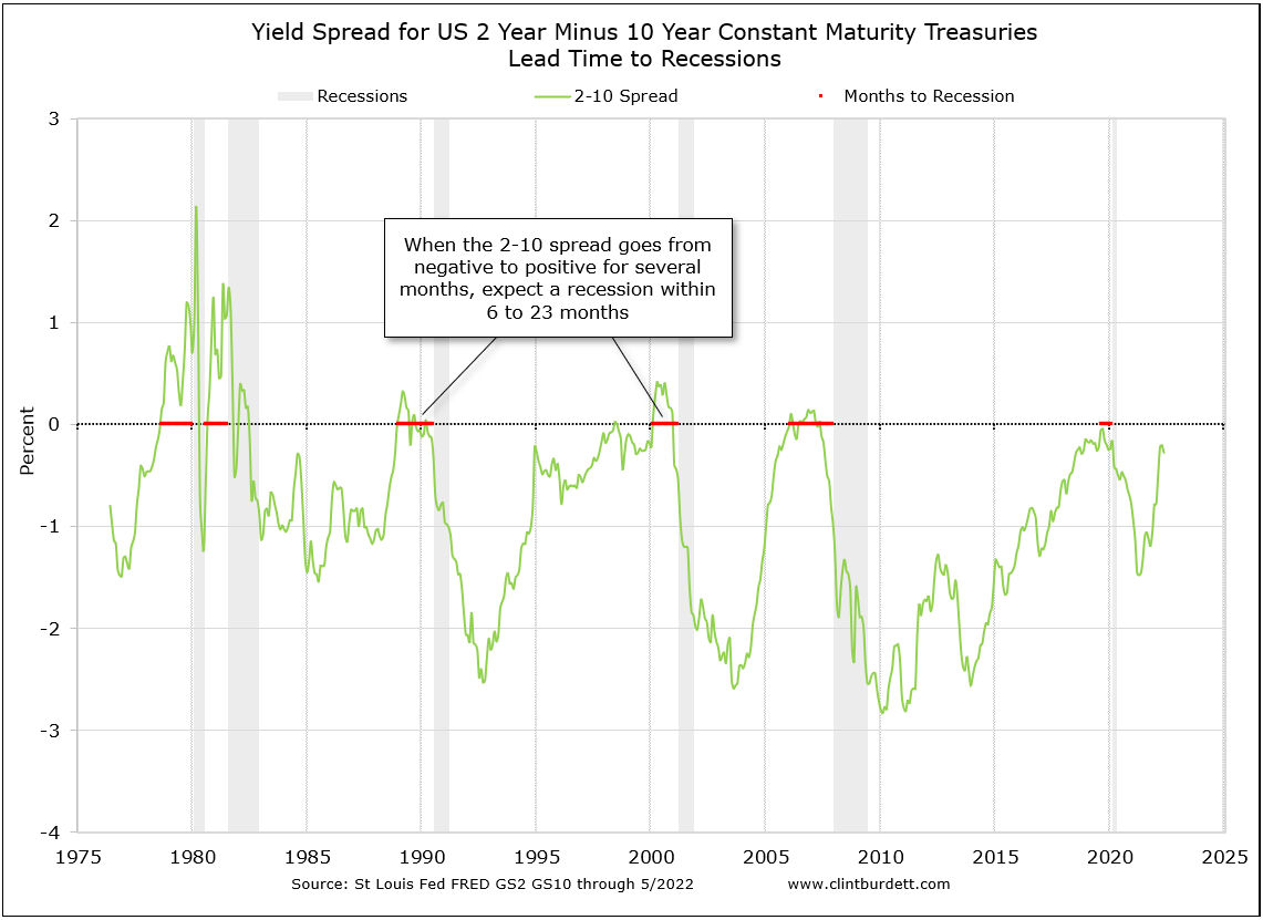 Click for larger image: US Security 2 yr to 2 yr Spread Months to Start of Recession