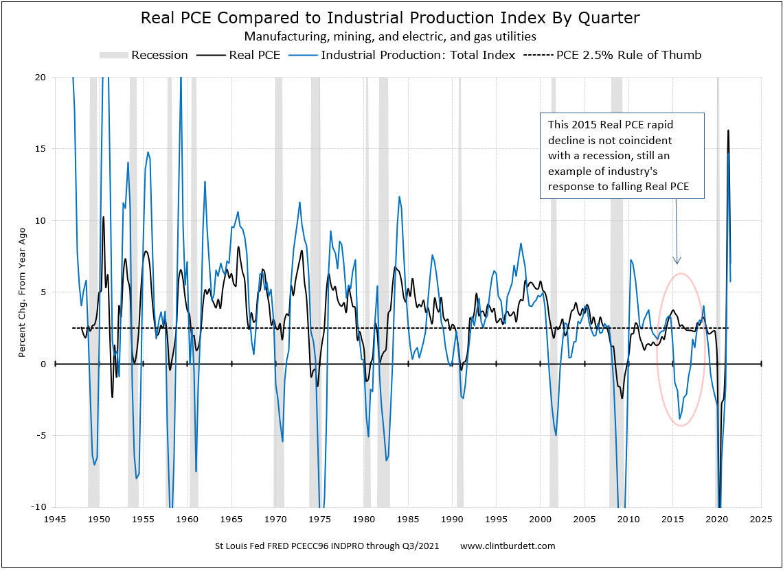 Real Personal Consumption Expenditures to Total Industrial Production