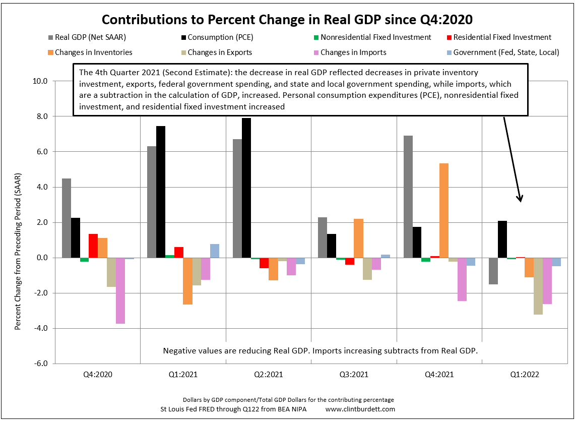 Contributors To Percent Change In Real Gdp By Quarter