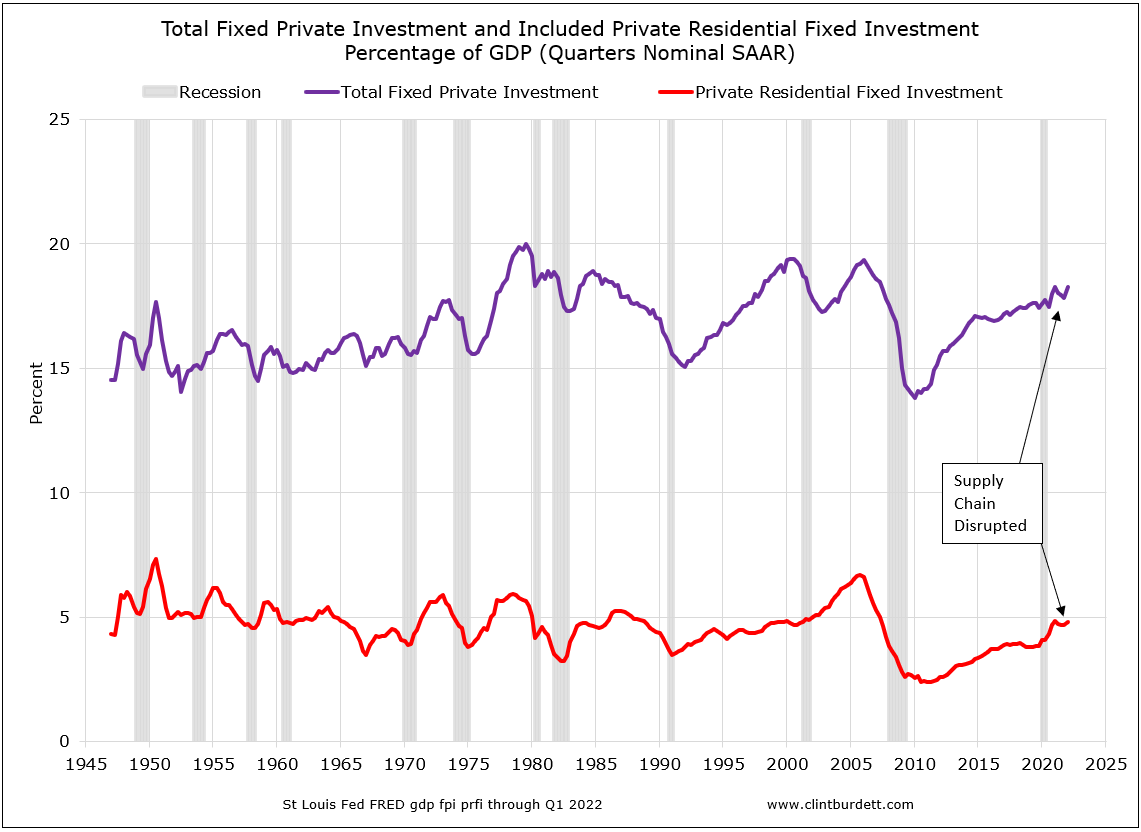 Percentage of GDP of Residental Structures Investment to Total Fixed Investment