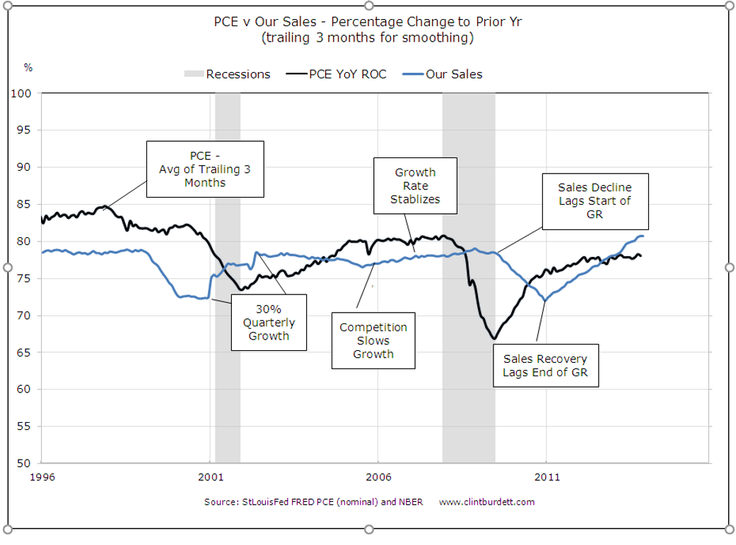 Example of Sales to Nominal PCE