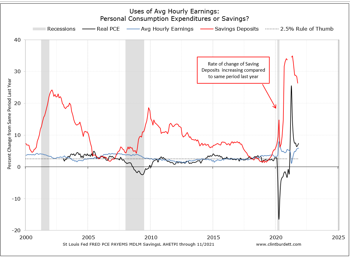 PCE Trend relative to savings and earnings