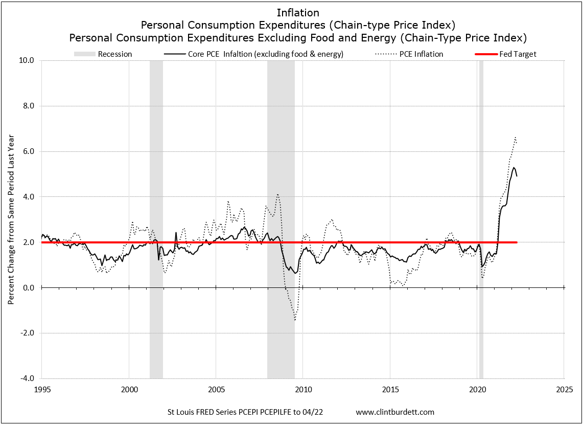 Inflation in USA PCE to Core PCE