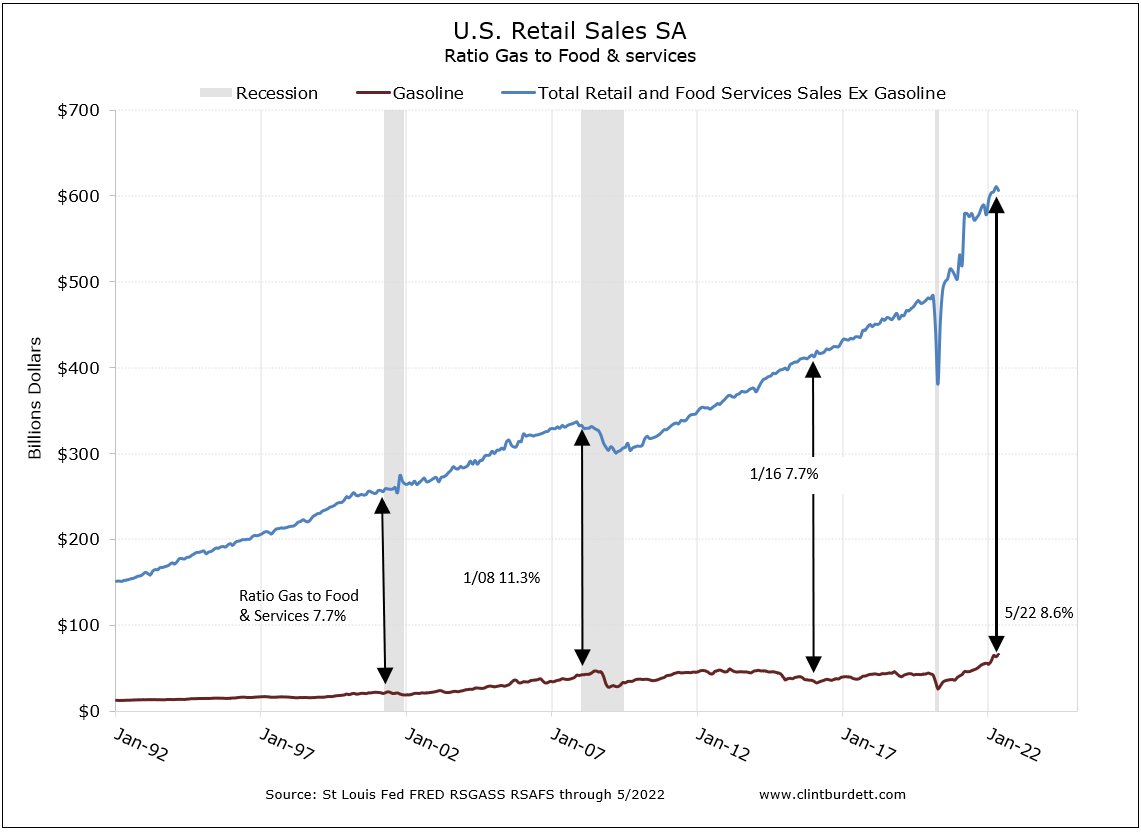 US Total Retail Sale ex Gasoline Comapred to Gasoline Sales