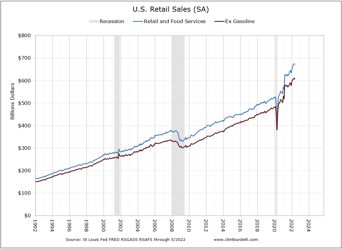 US Total Retail Sales and Total Retail Sales excluding gasoline sales