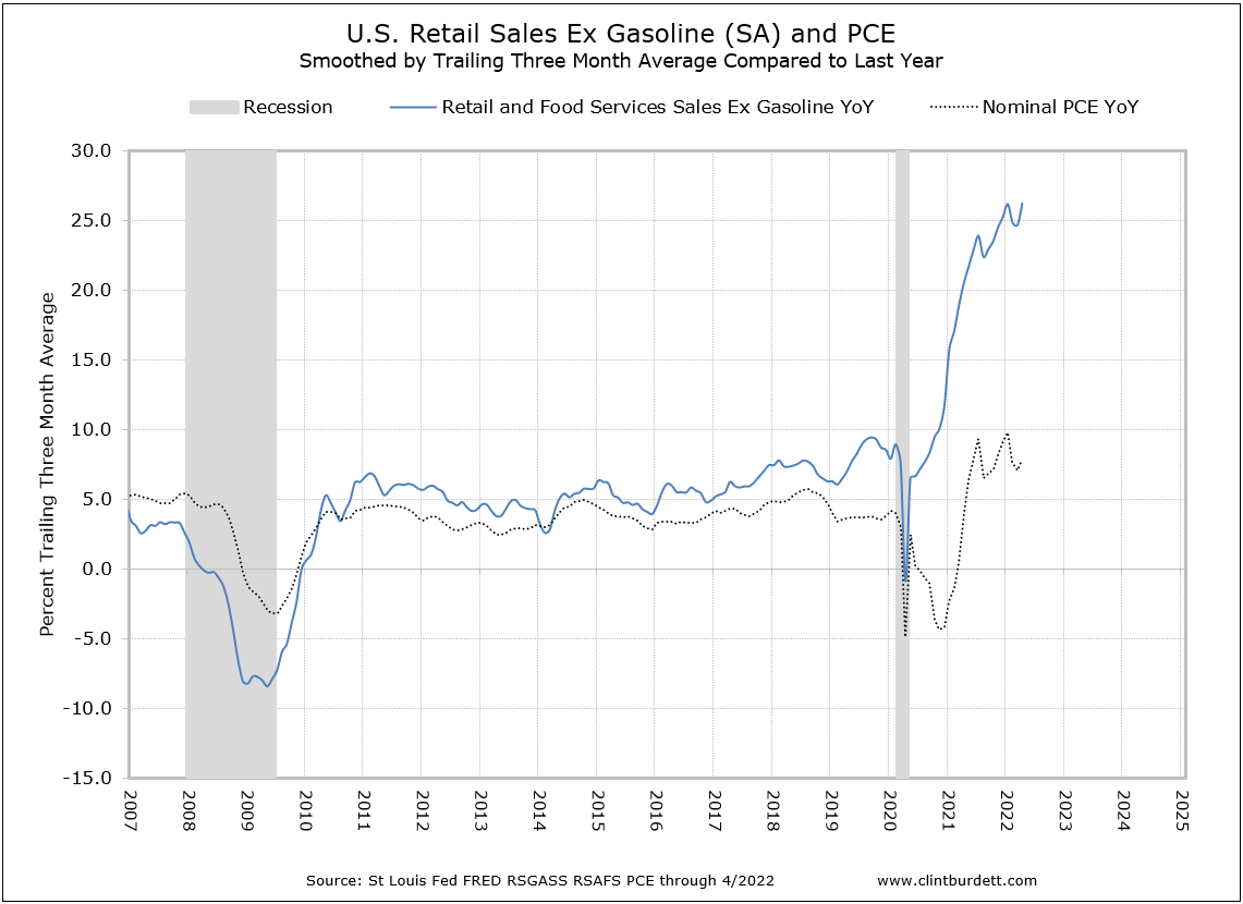 Percentage of US Total Retail Sale Ex Gasoline to Nominal PCE