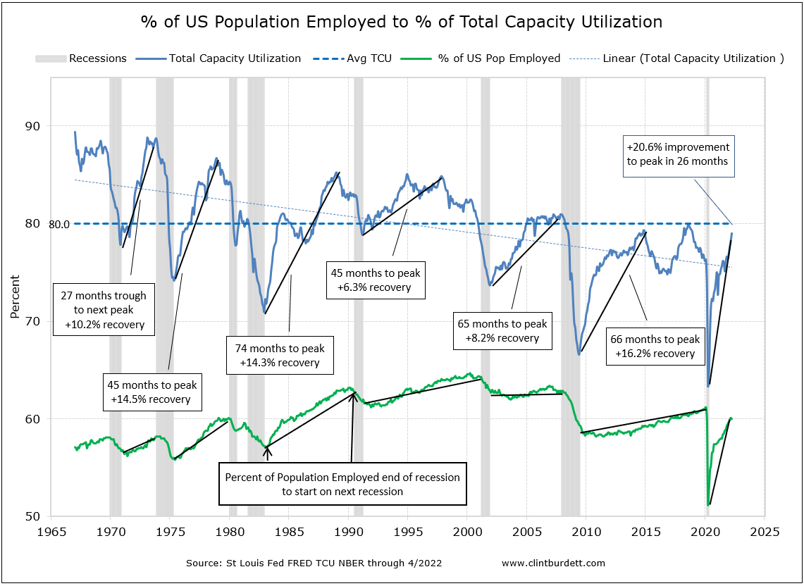 Total Capacity Utilization to % of US Population Employed 1/1967 to 6/30/2010