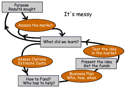 Process map for bottom-up or entrepreneur meetings