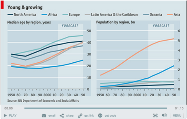"Click to go the Economist to watch ""Young and Growing"""