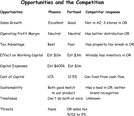 SWOT - Opportunities and Threats - Competitior Responses