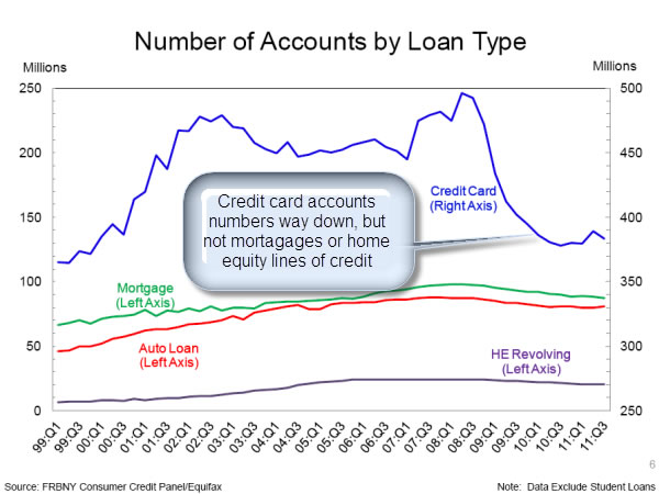 NYFRB chart on credit account numbers