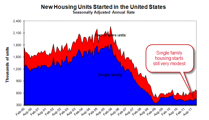 Single Family Housing Starts