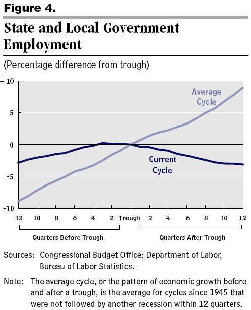 CBO on State and Local Employment trend