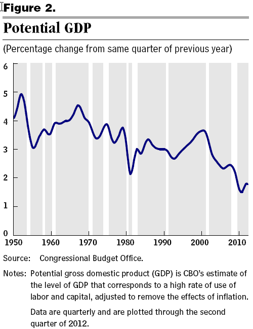 CBO on Potential GDP