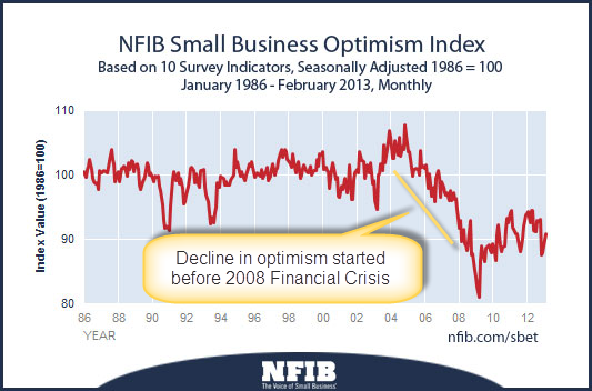 NFIB Small Business Optimism Index to Fb 2013