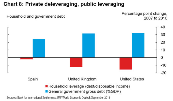 Individual v Government % change in debt 2007 - 2010