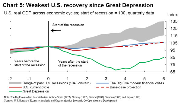 Bank of Canda chart recovery since Great Depression
