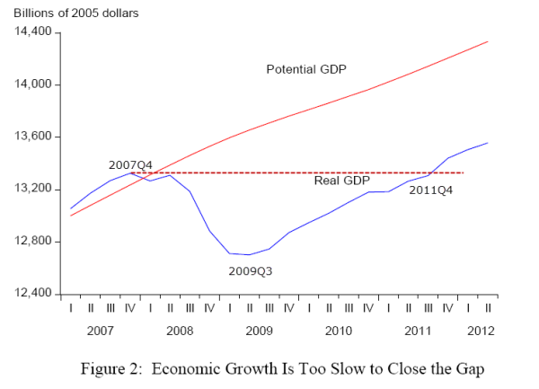 Taylor on CBO Potential GDP