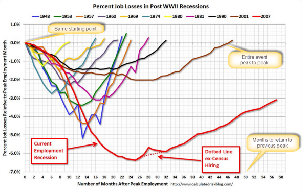 Calculated Risk Chart on Percent Job Losses in Post WWII Recessdions 121005