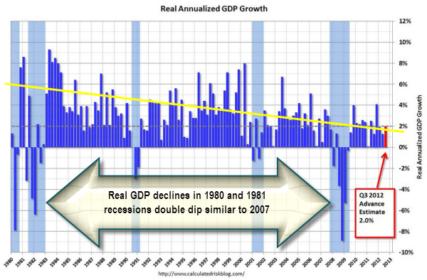 Calculated Risk Chart on GDP Growth/Decline by Quarter since 1980
