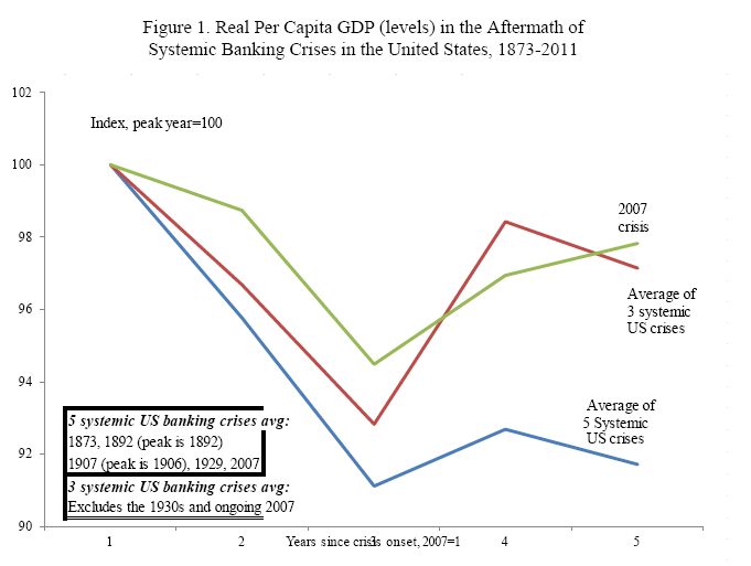 Real Per Capita GDP (Levels) in the Aftermath of Systemic Banking Crises in the US 1873-2011
