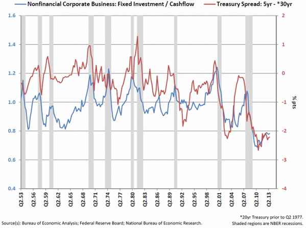 Alan Greenspan chart of Fixed Investment and 5yr - 10 yr Federal Interest Rate Spread
