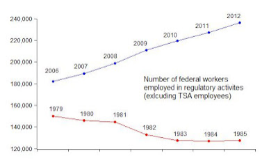 Chart for John Taylors Bog 9/21 on Federal Employees dedicated to regulations 2006-2012 to 1979-1985