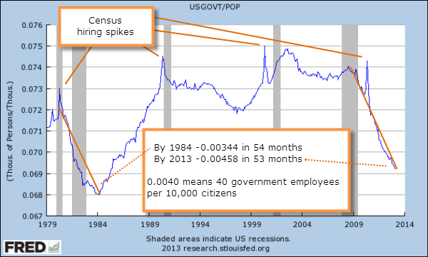 1979 to 2013 Ratio Government Employees to Population